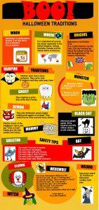 Fiche documentaire sur Halloween